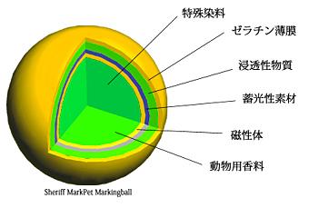 防犯用ペイントボール発射装置 マークペット